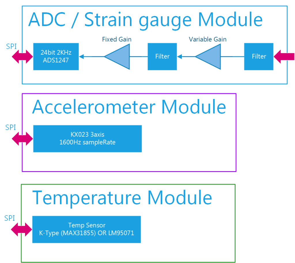 BenchTest Controller Structure Modules