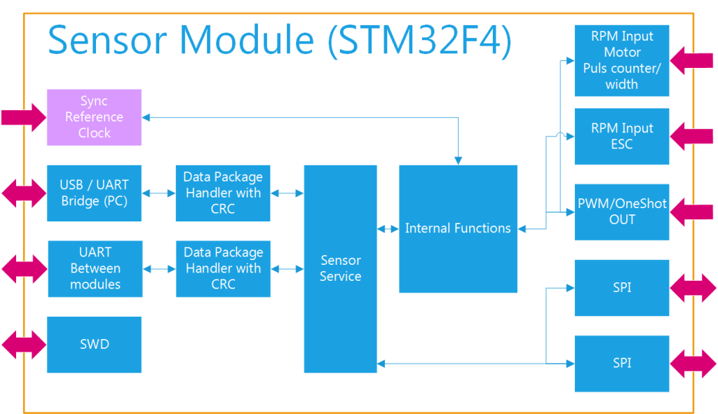BenchTest Controller Structure Sensor Module